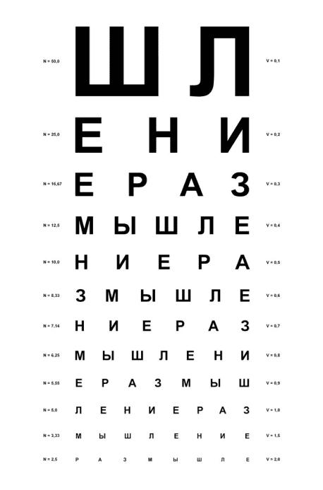 Тести на перевірку зору